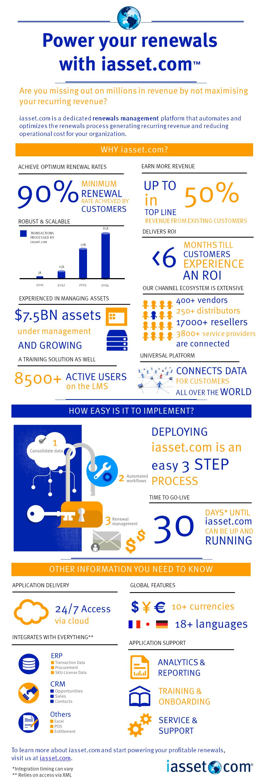 iasset.com-Infographic
